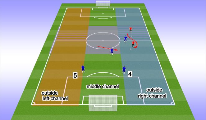 Football/Soccer Session Plan Drill (Colour): 4 & 5 (defenders)