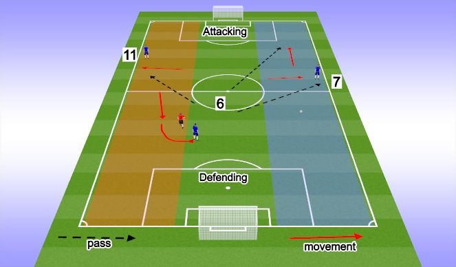 Football/Soccer Session Plan Drill (Colour): 7 & 11 (outside mid)