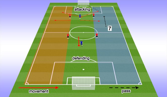 Football/Soccer Session Plan Drill (Colour): 9 forward/attacker