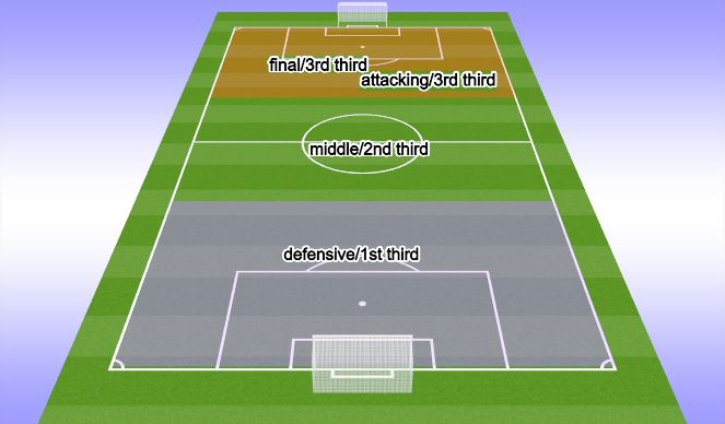 Football/Soccer Session Plan Drill (Colour): Field Thirds & Terms