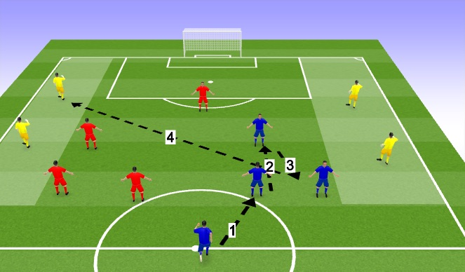 Football/Soccer Session Plan Drill (Colour): With cross