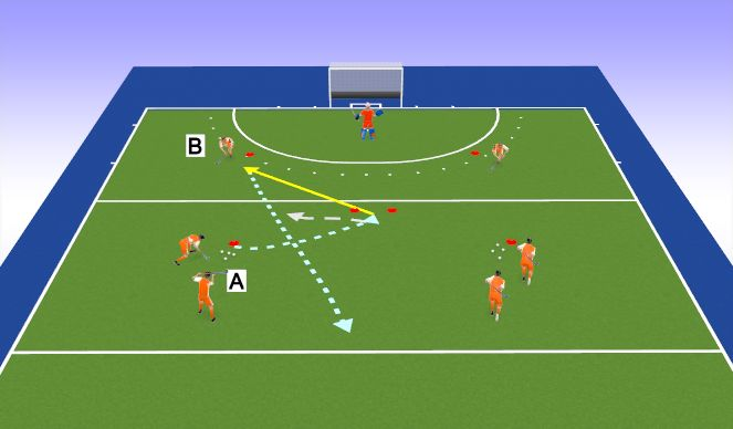 Hockey Session Plan Drill (Colour): 1v1 channeling