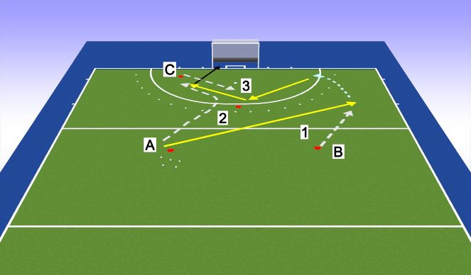 Hockey Session Plan Drill (Colour): 3 player scoring rotation