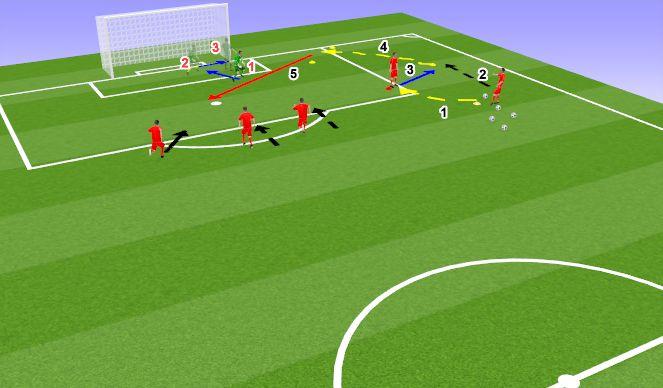 Football/Soccer Session Plan Drill (Colour): Cutback Cross Scenario