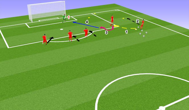 Football/Soccer Session Plan Drill (Colour): Shot from pass