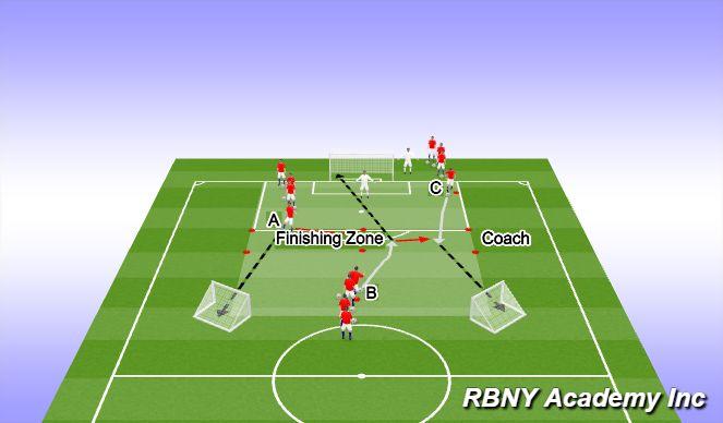 Football/Soccer Session Plan Drill (Colour): Small Sided Game (1v0-1v1-2v1)