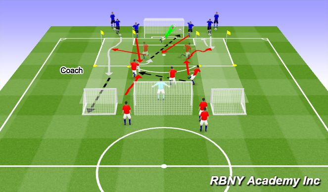 Football/Soccer Session Plan Drill (Colour): 3v2 into 1v1 finishing