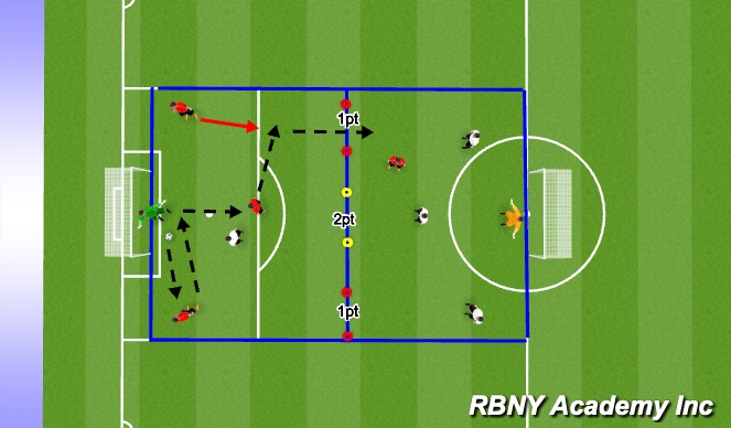 Football/Soccer Session Plan Drill (Colour): II. Main Activity
