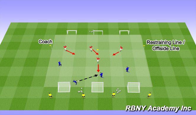 Football/Soccer Session Plan Drill (Colour): Defending 4v4