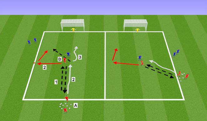 Football/Soccer Session Plan Drill (Colour): 2v1 Receiving with back to goal