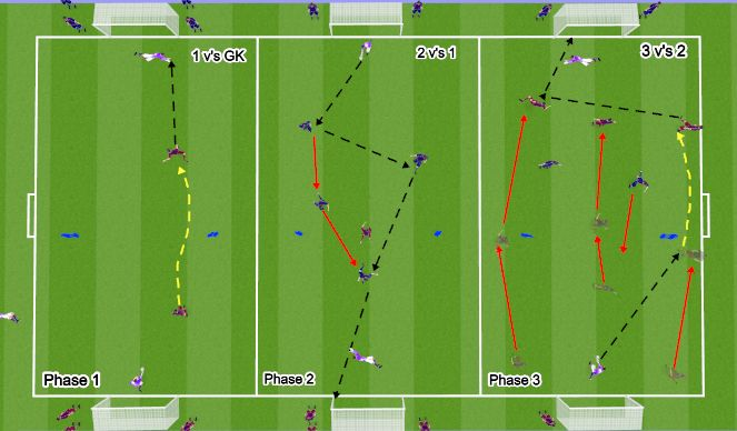 Football/Soccer Session Plan Drill (Colour): Technical - Phases