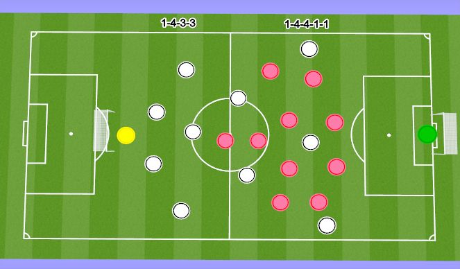 Football/Soccer Session Plan Drill (Colour): Learning/Implementation