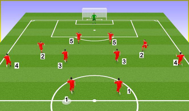 Football/Soccer Session Plan Drill (Colour): Acción combinada 1