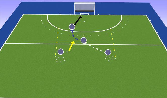 Hockey Session Plan Drill (Colour): 1. Durchgang
