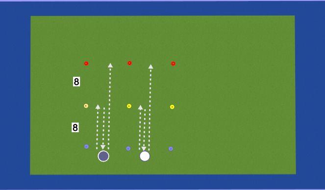 Hockey Session Plan Drill (Colour): 4x 8+8+16 mit RW