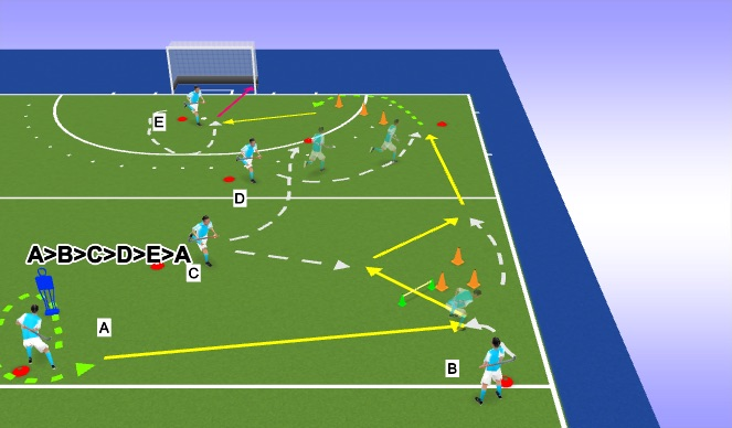 Hockey Session Plan Drill (Colour): Give&Go - Longline - 90 oder 7m