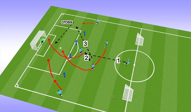 Football/Soccer Session Plan Drill (Colour): Wide play from CF
