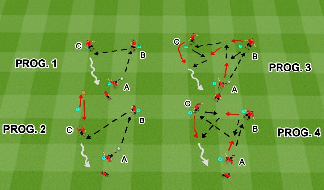 Football/Soccer Session Plan Drill (Colour): Technical: Ajax Triangle