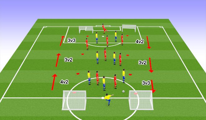 Football/Soccer Session Plan Drill (Colour): Conditioned game: 3 Zone Game