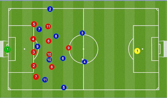 Football/Soccer Session Plan Drill (Colour): Forsvar 5-4-1