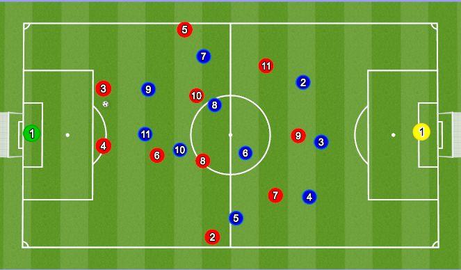 Football/Soccer Session Plan Drill (Colour): Erobring højt vs tre opbygning
