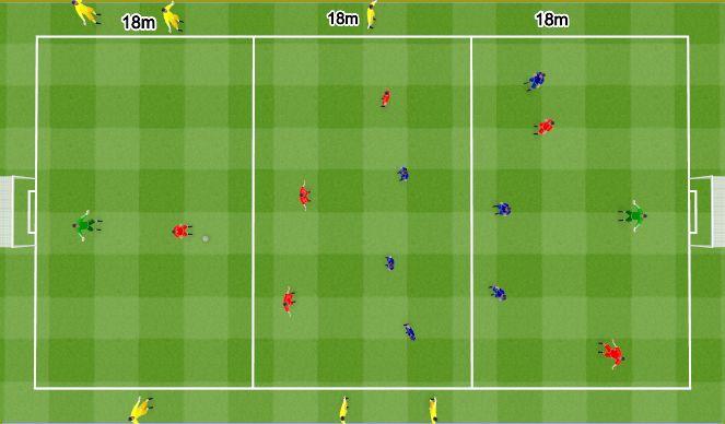Football/Soccer Session Plan Drill (Colour): 6v6 waves. 6v6 fale.
