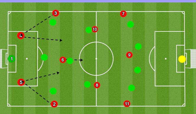 Football/Soccer Session Plan Drill (Colour): Build-Up Vs 443