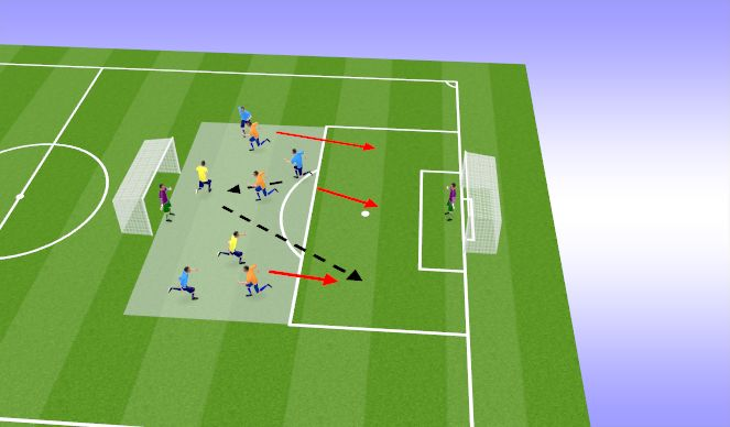 Football/Soccer Session Plan Drill (Colour): 3v3 +2 transfer to goal