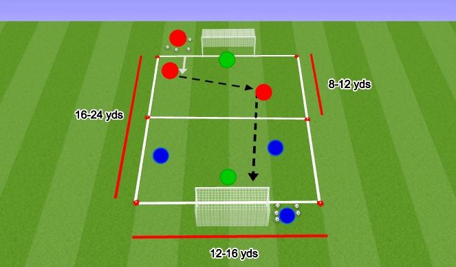 Football/Soccer Session Plan Drill (Colour): 3v3 (2v2 + GK) - Score, score, score