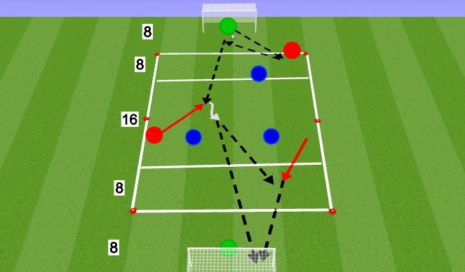 Football/Soccer Session Plan Drill (Colour): Final Game - 3v3 + GK
