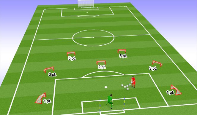 Football/Soccer Session Plan Drill (Colour): Throwing Accuracy Challenge