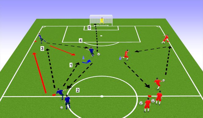 Football/Soccer Session Plan Drill (Colour): Finding the Shooter with Passing Combinations