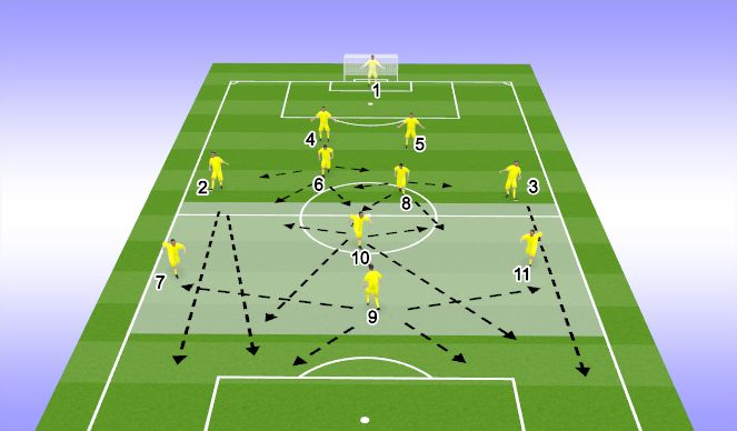 Football/Soccer Session Plan Drill (Colour): ATTACKING PHASE