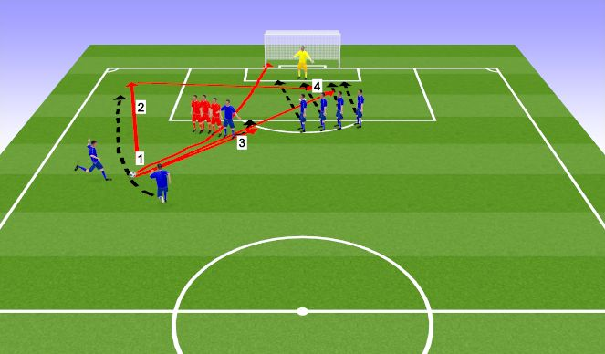 Football/Soccer Session Plan Drill (Colour): Стандарты в атаке