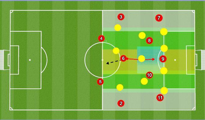 Football/Soccer Session Plan Drill (Colour): Shape Vs 433