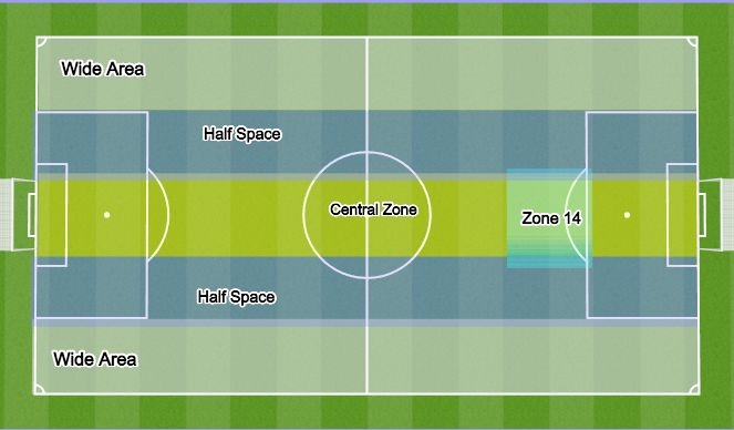 Football/Soccer Session Plan Drill (Colour): 5 Zones