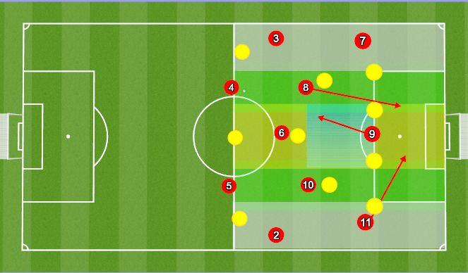 Football/Soccer Session Plan Drill (Colour): False 9 (A)
