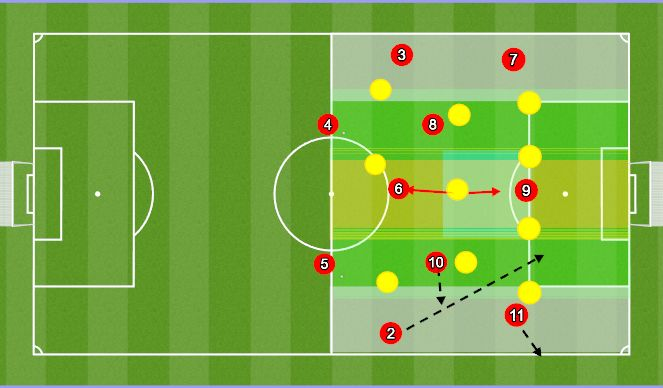 Football/Soccer Session Plan Drill (Colour): FB Underlap