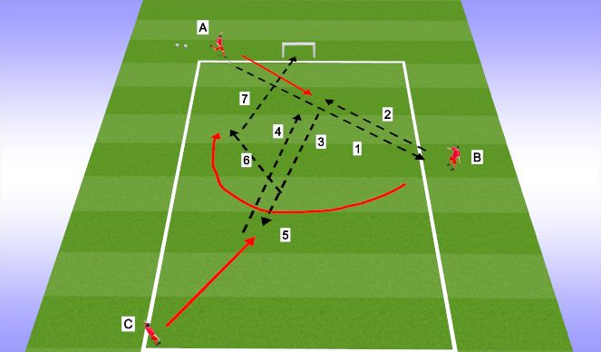 Football/Soccer Session Plan Drill (Colour): 3rd man concept