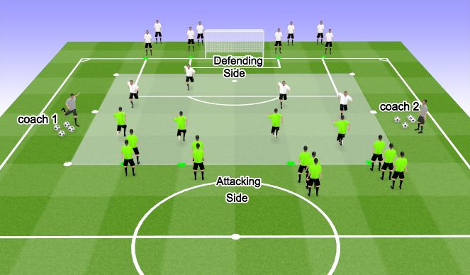 Football/Soccer Session Plan Drill (Colour): Main activity/ build out play in the final third