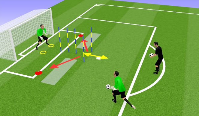 Football/Soccer Session Plan Drill (Colour): Explosive and Recovery Saves in Goal