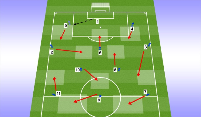 Football/Soccer Session Plan Drill (Colour): GK Build Up - Short