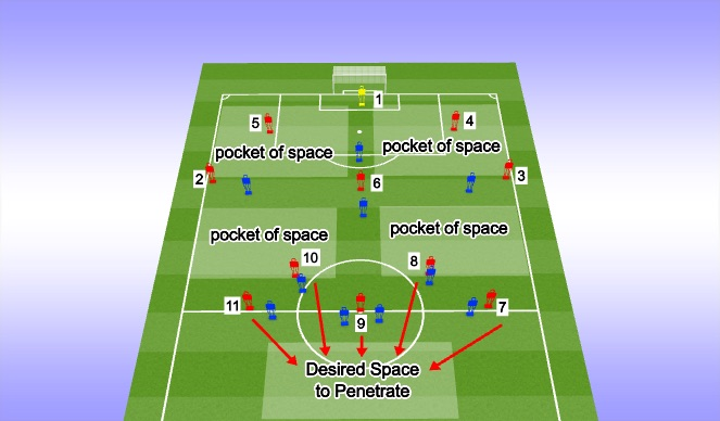 Football/Soccer Session Plan Drill (Colour): Detailed Pockets of Space