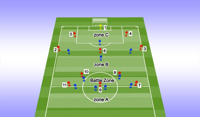 Football/Soccer Session Plan Drill (Colour): Zone Overview