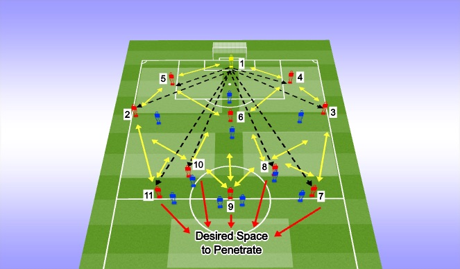 Football/Soccer Session Plan Drill (Colour): Passing OPtions