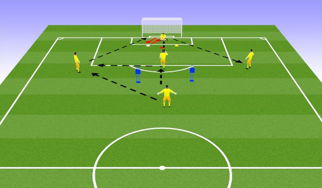 Football/Soccer Session Plan Drill (Colour): Technical and Game Related Practice: Readjustments and Positioning