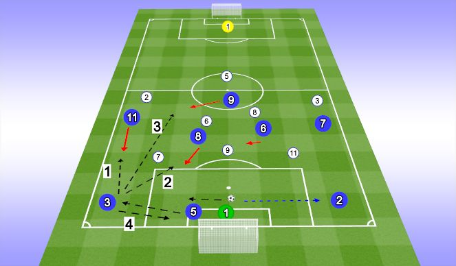 Football/Soccer Session Plan Drill (Colour): 9v9 Build out Through the 4 or 5