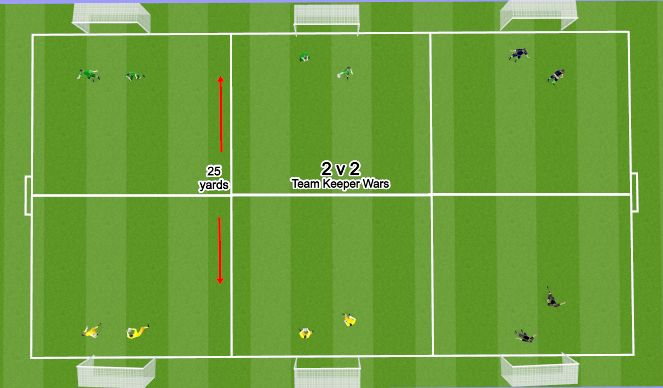 Football/Soccer Session Plan Drill (Colour): Team Keeper Wars