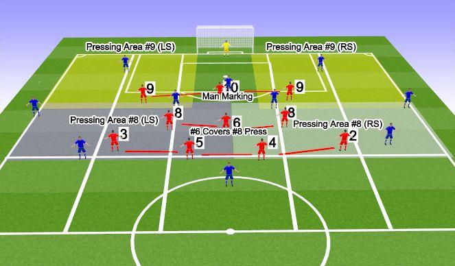 Football/Soccer Session Plan Drill (Colour): Basic Set-Up
