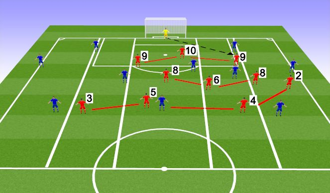 Football/Soccer Session Plan Drill (Colour): If played in: RIGHT HALF SPACE